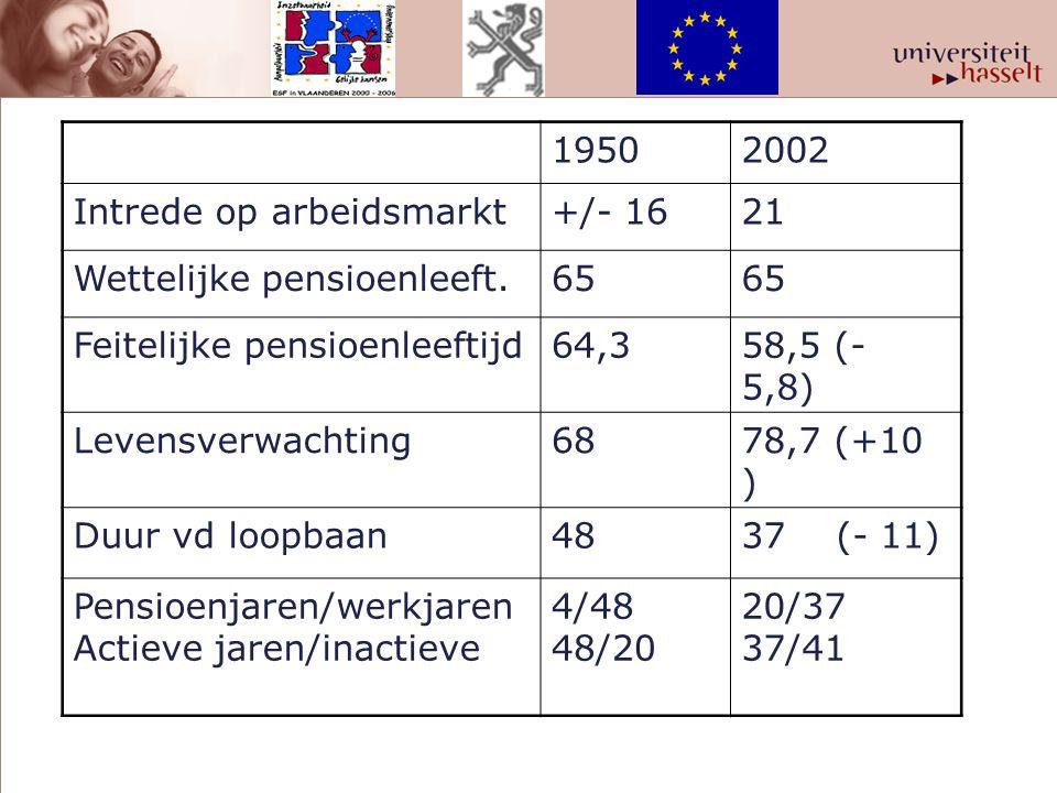 19502002 Intrede op arbeidsmarkt+/- 1621 Wettelijke pensioenleeft.65 Feitelijke pensioenleeftijd64,358,5 (- 5,8) Levensverwachting6878,7 (+10 ) Duur v
