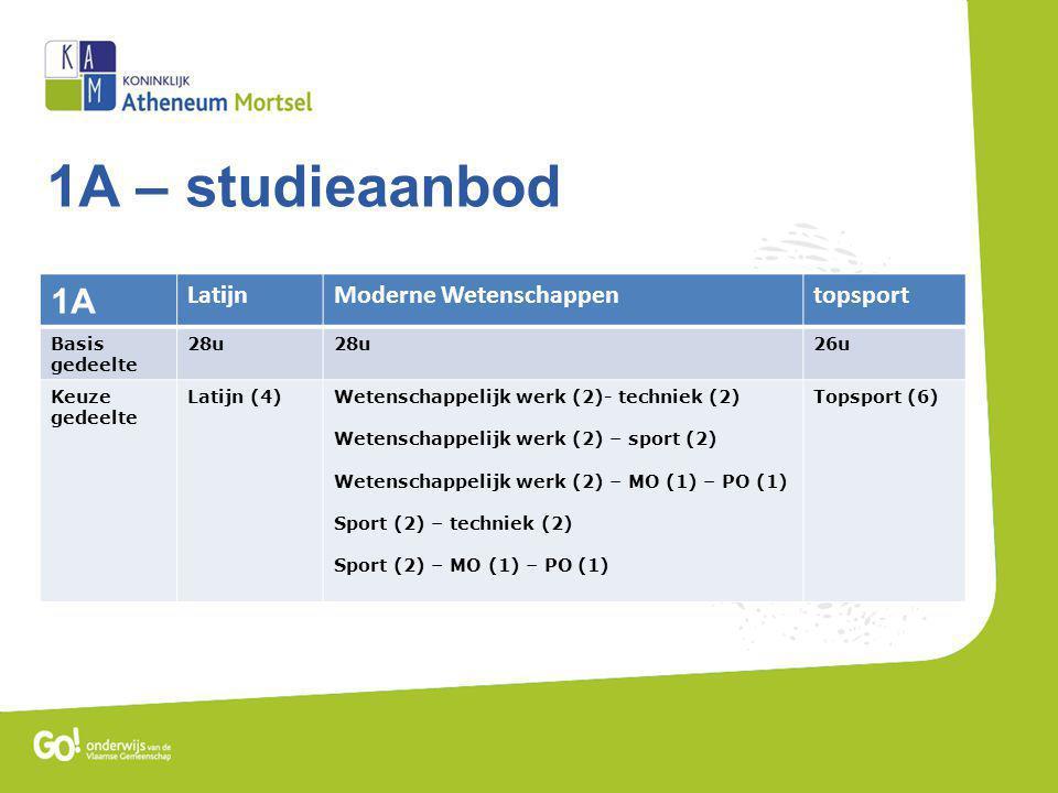 1A – studieaanbod 1A LatijnModerne Wetenschappentopsport Basis gedeelte 28u 26u Keuze gedeelte Latijn (4)Wetenschappelijk werk (2)- techniek (2) Wetenschappelijk werk (2) – sport (2) Wetenschappelijk werk (2) – MO (1) – PO (1) Sport (2) – techniek (2) Sport (2) – MO (1) – PO (1) Topsport (6)