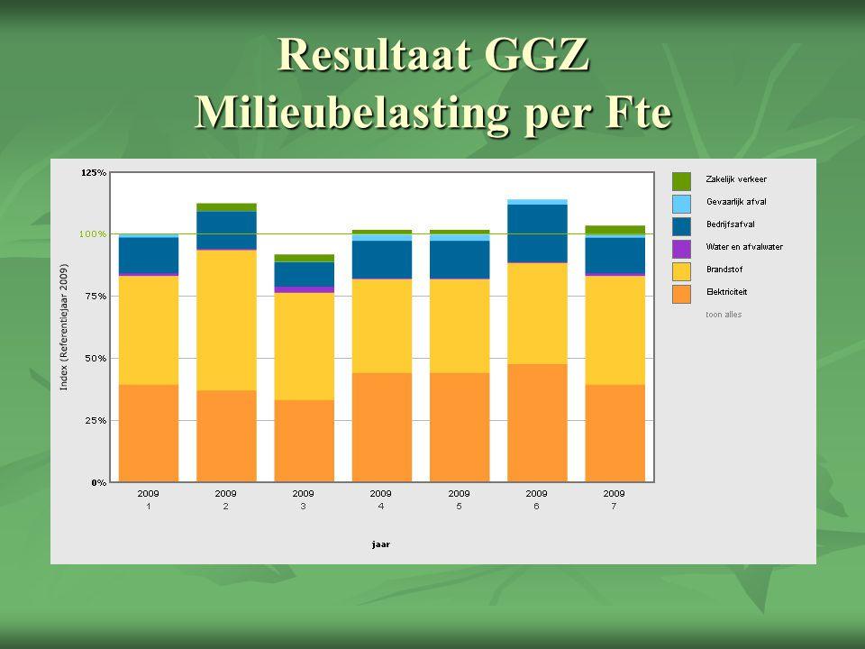 Resultaat GGZ Milieubelasting per Fte