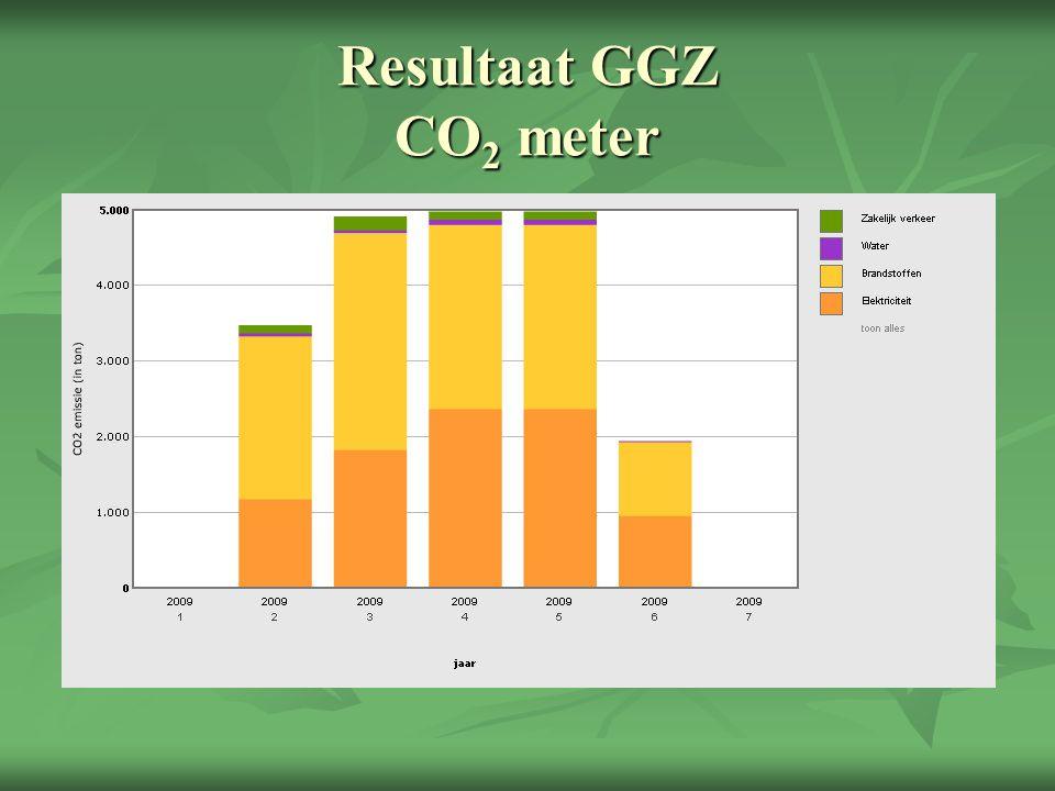 Resultaat GGZ CO 2 meter