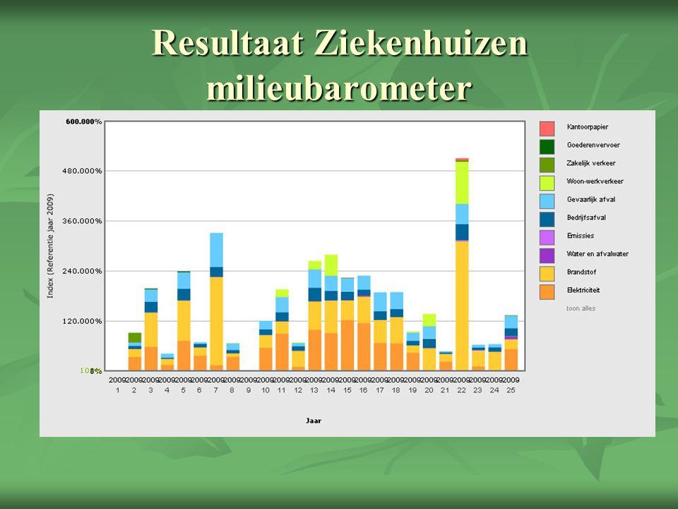 Resultaat Ziekenhuizen milieubelasting per Fte