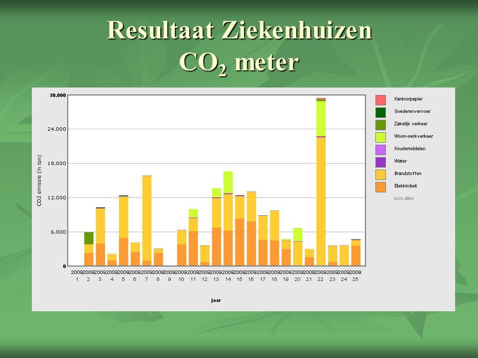 Resultaat Ziekenhuizen CO 2 meter