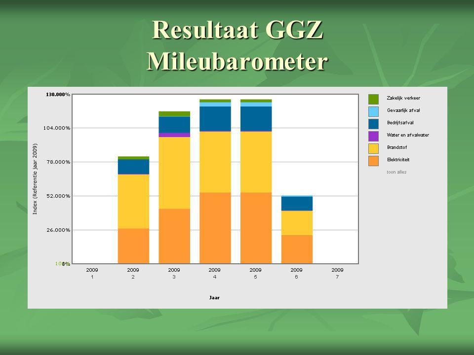 Resultaat GGZ Mileubarometer