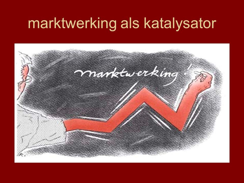 marktwerking als katalysator