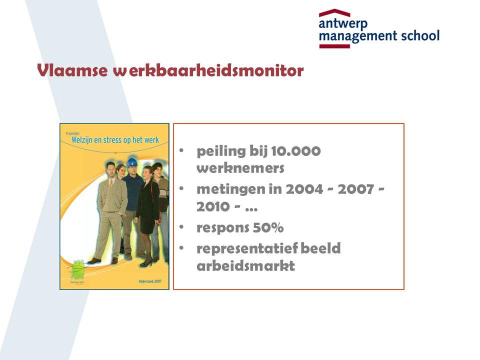 Vlaamse werkbaarheidsmonitor peiling bij 10.000 werknemers metingen in 2004 - 2007 - 2010 - … respons 50% representatief beeld arbeidsmarkt
