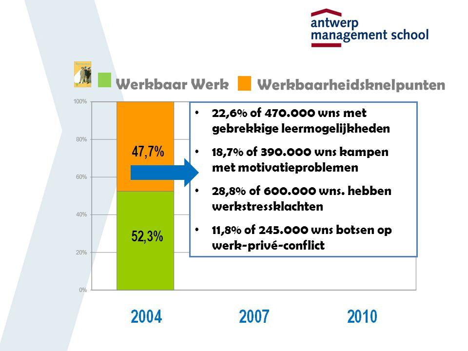 Werkbaar Werk Werkbaarheidsknelpunten 22,6% of 470.000 wns met gebrekkige leermogelijkheden 18,7% of 390.000 wns kampen met motivatieproblemen 28,8% of 600.000 wns.