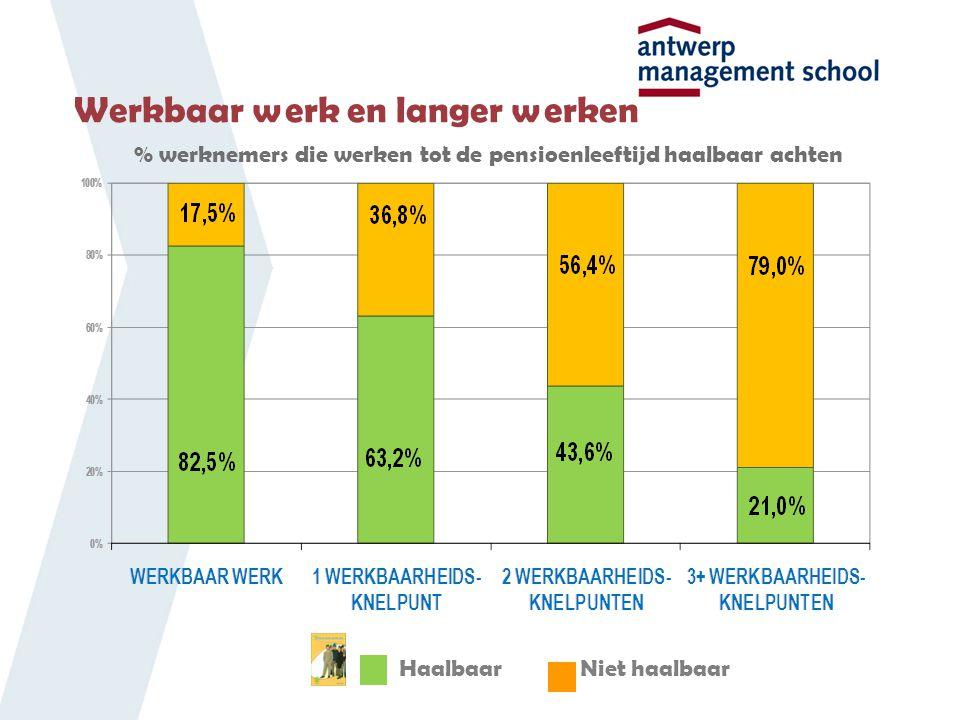 Werkbaar werk en langer werken % werknemers die werken tot de pensioenleeftijd haalbaar achten HaalbaarNiet haalbaar
