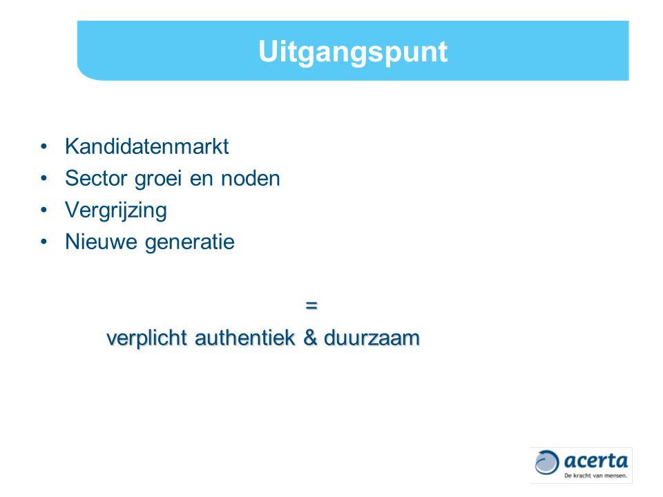 Uitgangspunt Kandidatenmarkt Sector groei en noden Vergrijzing Nieuwe generatie= verplicht authentiek & duurzaam