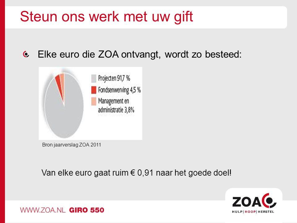 Steun ons werk met uw gift Elke euro die ZOA ontvangt, wordt zo besteed: Van elke euro gaat ruim € 0,91 naar het goede doel.