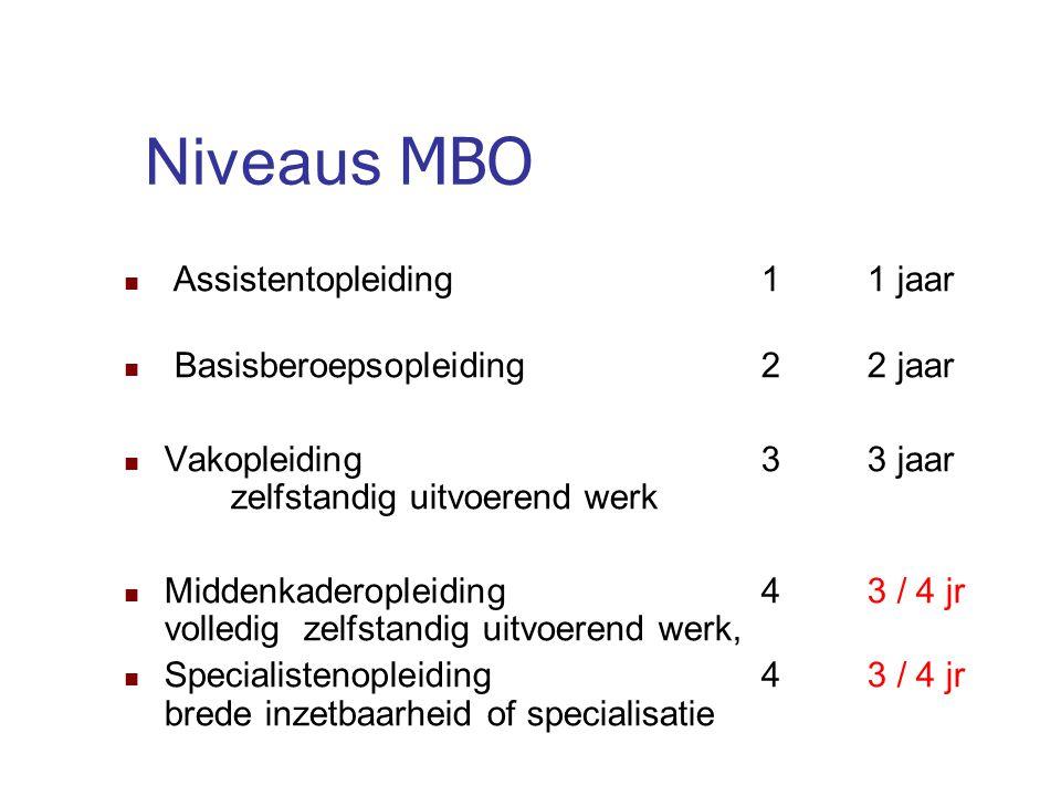 Niveaus MBO Assistentopleiding 1 1 jaar Basisberoepsopleiding 2 2 jaar Vakopleiding 3 3 jaar zelfstandig uitvoerend werk Middenkaderopleiding 4 3 / 4