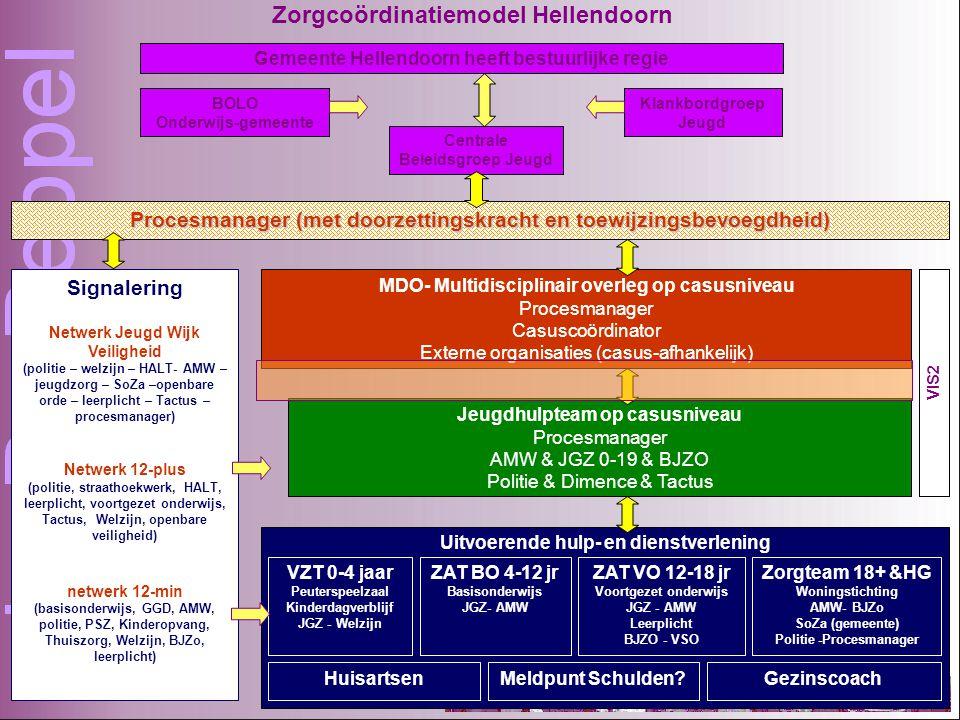 Zorgcoördinatiemodel Hellendoorn Gemeente Hellendoorn heeft bestuurlijke regie Procesmanager (met doorzettingskracht en toewijzingsbevoegdheid) Centrale Beleidsgroep Jeugd Klankbordgroep Jeugd MDO- Multidisciplinair overleg op casusniveau Procesmanager Casuscoördinator Externe organisaties (casus-afhankelijk) Jeugdhulpteam op casusniveau Procesmanager AMW & JGZ 0-19 & BJZO Politie & Dimence & Tactus BOLO Onderwijs-gemeente VIS2 Uitvoerende hulp- en dienstverlening VZT 0-4 jaar Peuterspeelzaal Kinderdagverblijf JGZ - Welzijn ZAT BO 4-12 jr Basisonderwijs JGZ- AMW ZAT VO 12-18 jr Voortgezet onderwijs JGZ - AMW Leerplicht BJZO - VSO Zorgteam 18+ &HG Woningstichting AMW- BJZo SoZa (gemeente) Politie -Procesmanager HuisartsenMeldpunt Schulden Gezinscoach Signalering Netwerk Jeugd Wijk Veiligheid (politie – welzijn – HALT- AMW – jeugdzorg – SoZa –openbare orde – leerplicht – Tactus – procesmanager) Netwerk 12-plus (politie, straathoekwerk, HALT, leerplicht, voortgezet onderwijs, Tactus, Welzijn, openbare veiligheid) netwerk 12-min (basisonderwijs, GGD, AMW, politie, PSZ, Kinderopvang, Thuiszorg, Welzijn, BJZo, leerplicht)