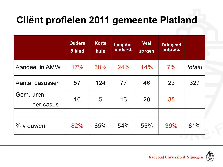 Cliënt profielen 2011 gemeente Platland Korte hulp Langdurige ondersteuning Aandeel in AMW38%24% Gem.