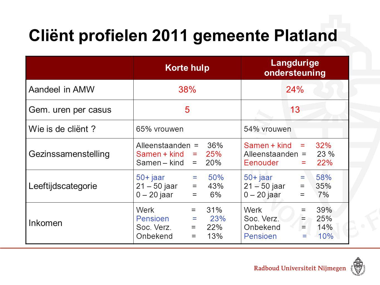 Cliënt profielen 2011 gemeente Platland Korte hulp Langdurige ondersteuning Problematieken Aantal 188152 Gemiddeld per casus 1,52,0 Belangrijkste problemen Financiën = 20% Buurtrelatie = 17% Huisvesting = 10% Maatsch.
