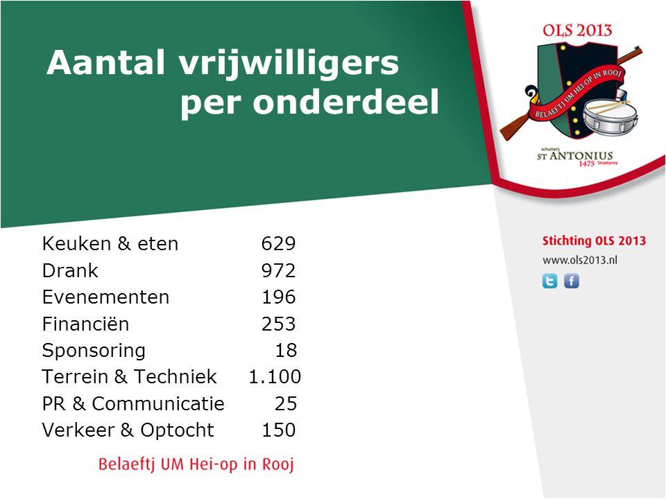 Aantal vrijwilligers per onderdeel Keuken & eten 629 Drank 972 Evenementen 196 Financiën 253 Sponsoring 18 Terrein & Techniek 1.100 PR & Communicatie
