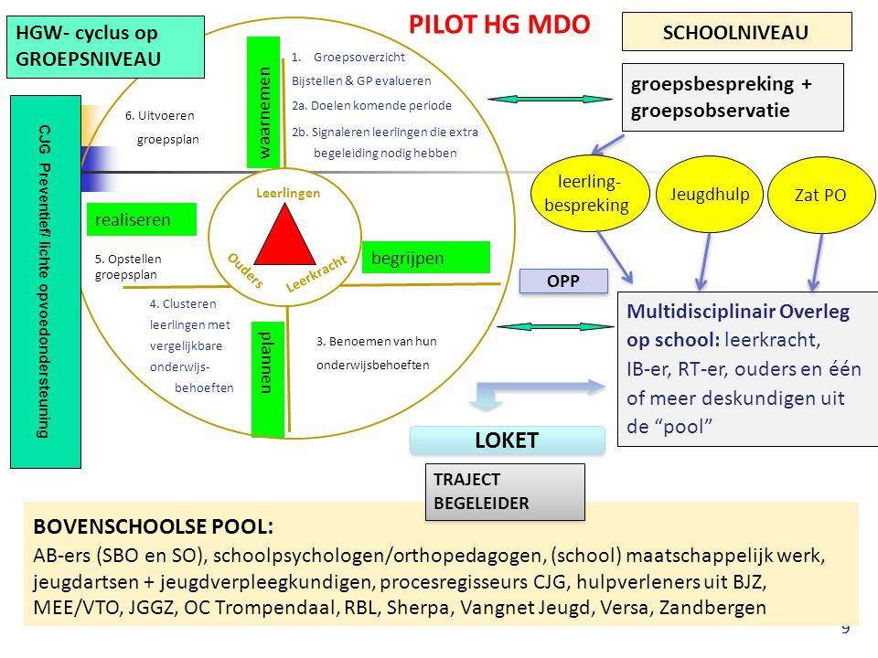 99 waarnemen begrijpen plannen realiseren Jeugdhulp groepsbespreking + groepsobservatie Multidisciplinair Overleg op school: leerkracht, IB-er, RT-er,