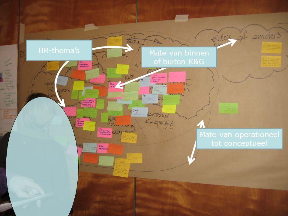 Mate van binnen of buiten K&G Mate van operationeel tot conceptueel HR-thema's