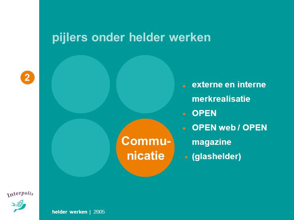 helder werken | 2005 2 pijlers onder helder werken externe en interne merkrealisatie OPEN OPEN web / OPEN magazine (glashelder) Commu- nicatie