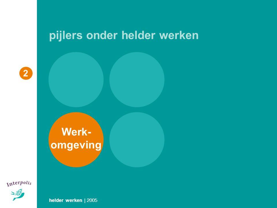 helder werken | 2005 2 pijlers onder helder werken Werk- omgeving