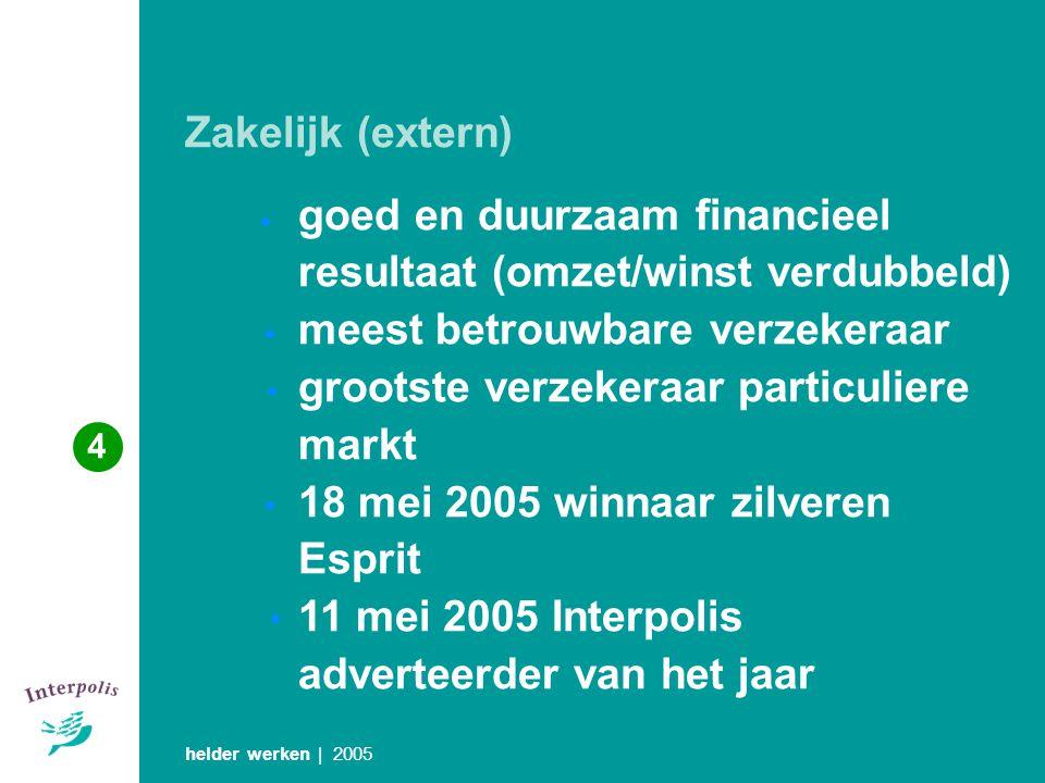 Zakelijk (extern) helder werken | 2005 goed en duurzaam financieel resultaat (omzet/winst verdubbeld) meest betrouwbare verzekeraar grootste verzekera
