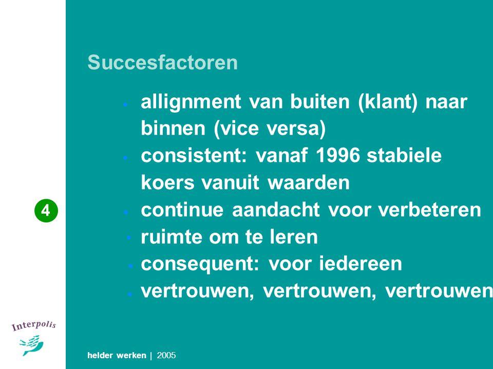Succesfactoren helder werken | 2005 allignment van buiten (klant) naar binnen (vice versa) consistent: vanaf 1996 stabiele koers vanuit waarden contin