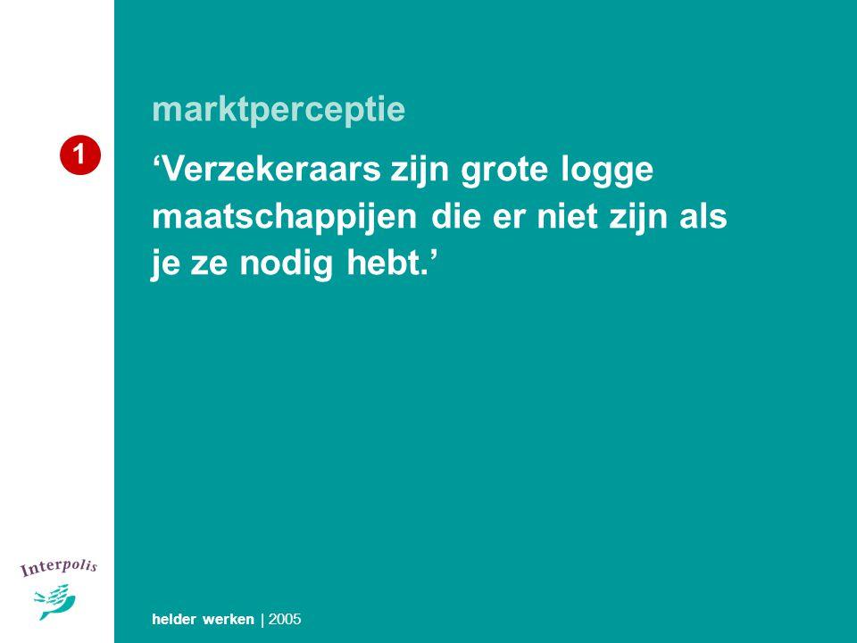 marktperceptie 'Verzekeraars zijn grote logge maatschappijen die er niet zijn als je ze nodig hebt.' helder werken | 2005 1