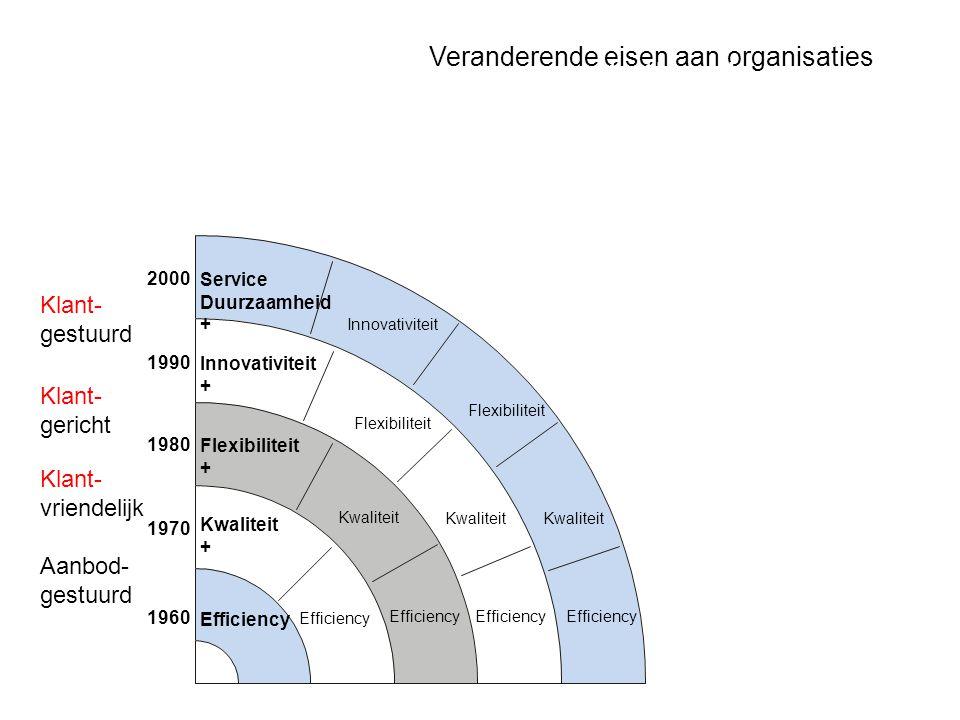 Veranderende eisen aan organisaties Toenemende prestatie-eisen Efficiency Flexibiliteit + Flexibiliteit Innovativiteit + Service Duurzaamheid + Innova