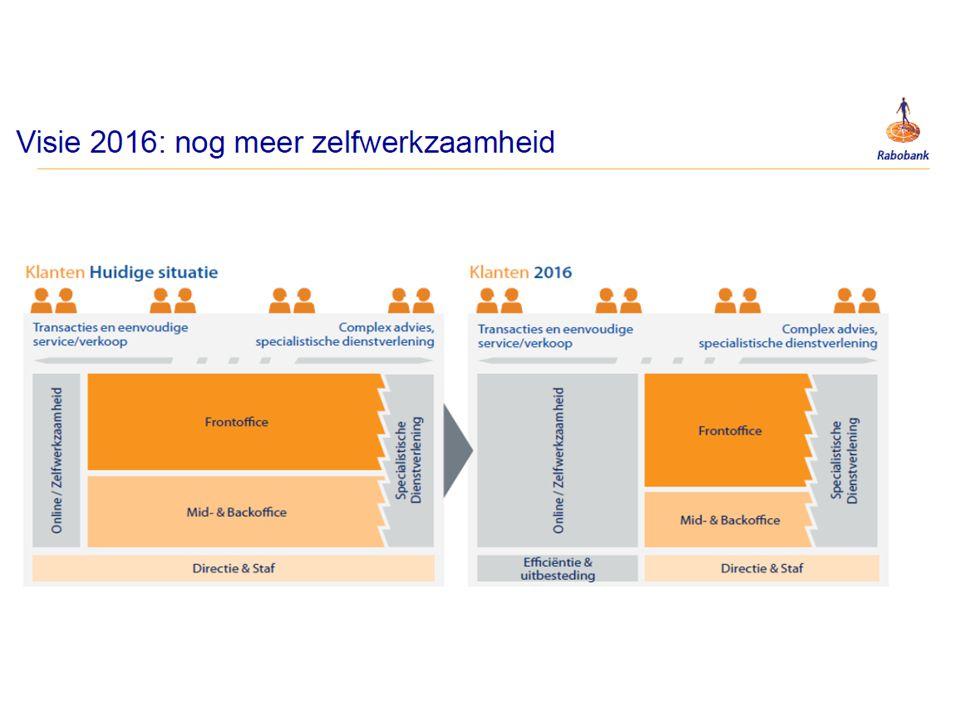 Voorbeeld digitale praktijk 1.Praktijkorganisatie 2.Patiënten 3.digitalisering 1.Patiënten 2.Digitalisering 3.Praktijkorganisatie