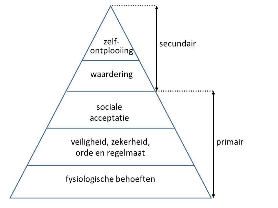 zelf- ontplooiing waardering sociale acceptatie veiligheid, zekerheid, orde en regelmaat fysiologische behoeften secundair primair