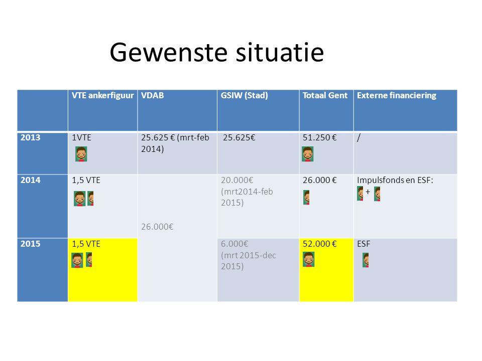 VTE ankerfiguurVDABGSIW (Stad)Totaal GentExterne financiering 20131VTE25.625 € (mrt-feb 2014) 25.625€51.250 €/ 20141,5 VTE 26.000€ 20.000€ (mrt2014-fe