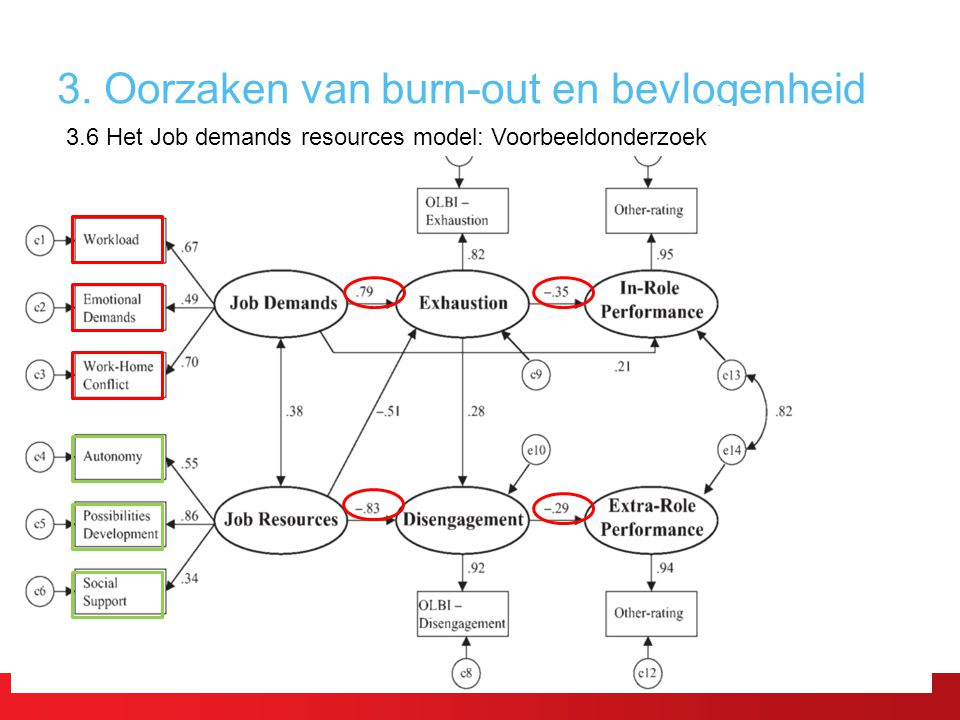 3. Oorzaken van burn-out en bevlogenheid 3.6 Het Job demands resources model: Voorbeeldonderzoek