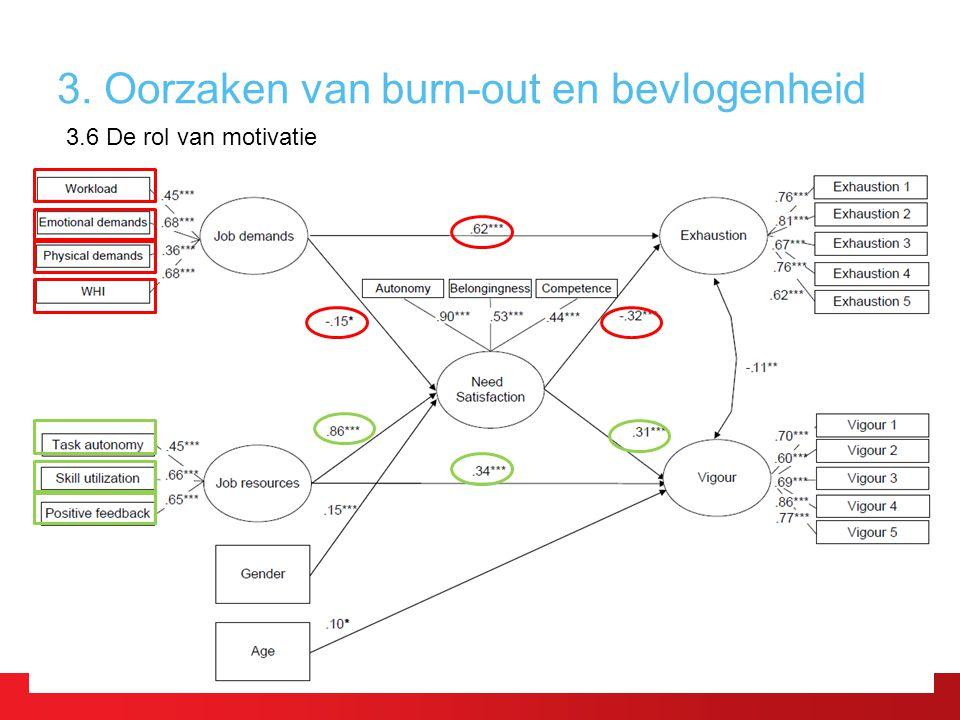 3. Oorzaken van burn-out en bevlogenheid 3.6 De rol van motivatie