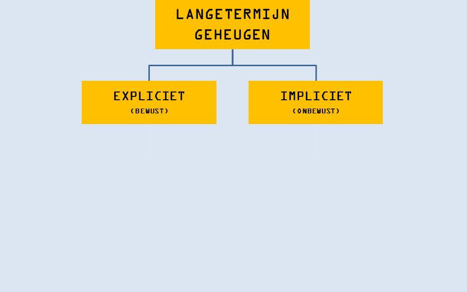 LANGETERMIJN GEHEUGEN EXPLICIET (BEWUST) DECLARATIEF (FEITEN, ERVARINGEN) EPISODISCH (ERVARINGEN, GEBEURTENISSEN) SEMANTISCH (FEITEN, CONCEPTEN) IMPLICIET (ONBEWUST) PROCEDUREEL (VAARDIGHEDEN)