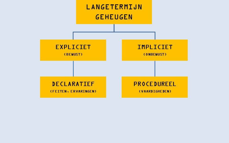 LANGETERMIJN GEHEUGEN EXPLICIET (BEWUST) DECLARATIEF (FEITEN, ERVARINGEN) EPISODISCH (ERVARINGEN, GEBEURTENISSEN) SEMANTISCH (FEITEN, CONCEPTEN) IMPLI