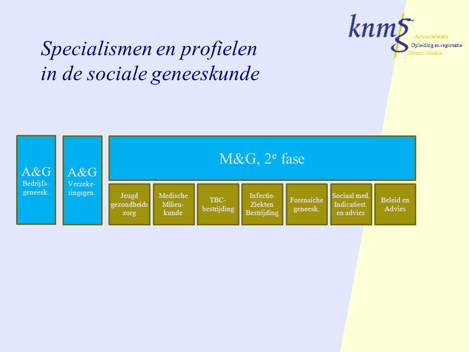 Artsenfederatie Opleiding en registratie Domus Medica Specialismen en profielen in de sociale geneeskunde M&G, 2 e fase Medische Milieu- kunde TBC- bestrijding Jeugd gezondheids zorg Infectie- Ziekten Bestrijding Forensiche geneesk.