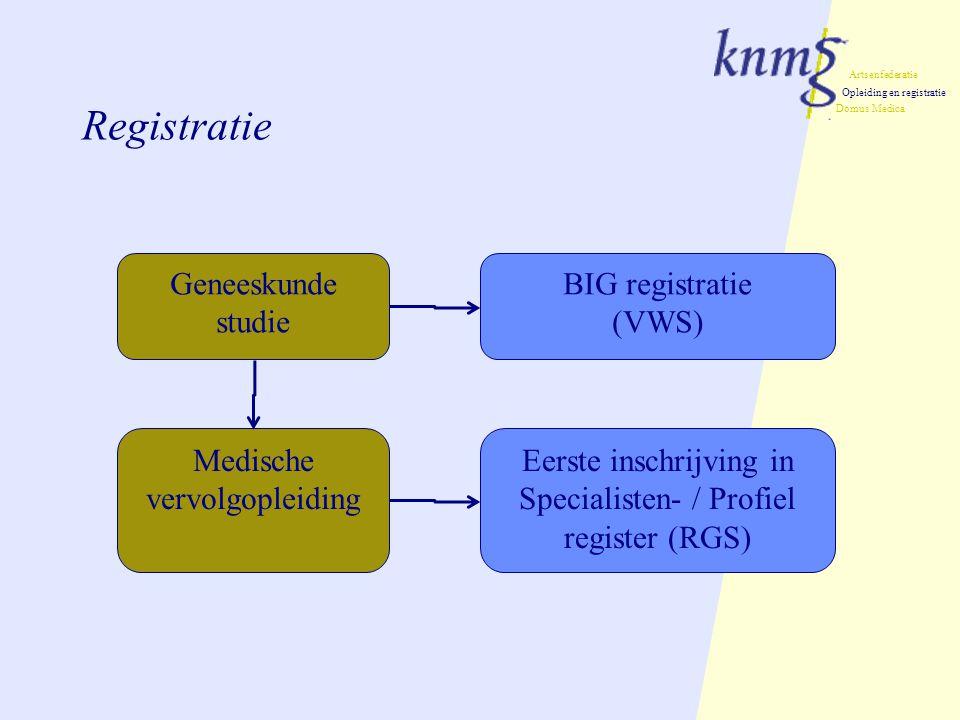Artsenfederatie Opleiding en registratie Domus Medica Registratie Geneeskunde studie Medische vervolgopleiding BIG registratie (VWS) Eerste inschrijving in Specialisten- / Profiel register (RGS)