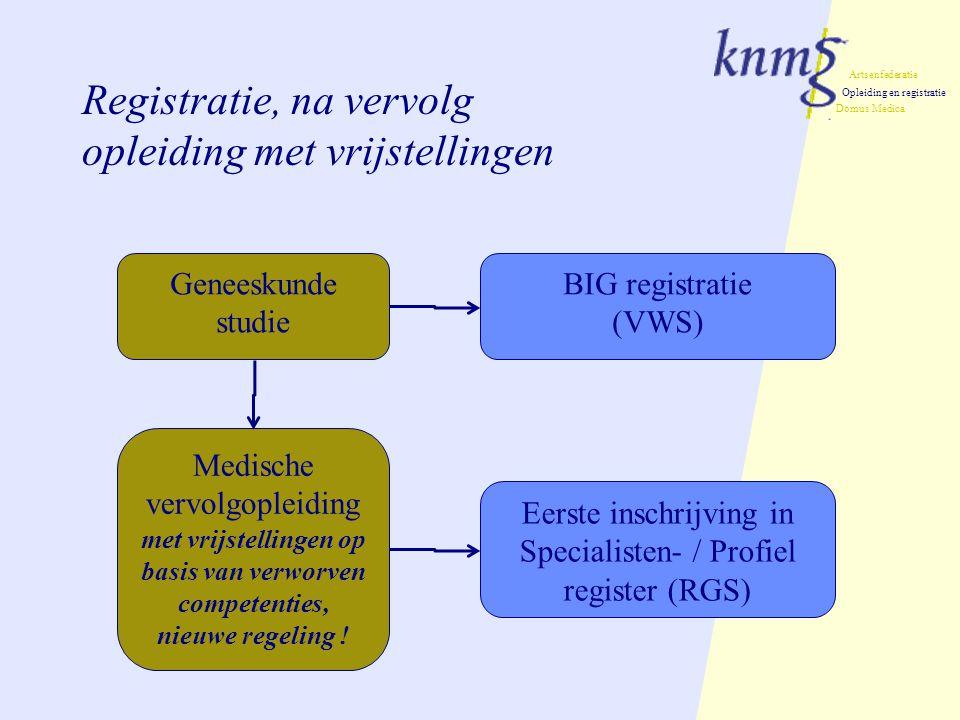 Artsenfederatie Opleiding en registratie Domus Medica Registratie, na vervolg opleiding met vrijstellingen Geneeskunde studie Medische vervolgopleiding met vrijstellingen op basis van verworven competenties, nieuwe regeling .