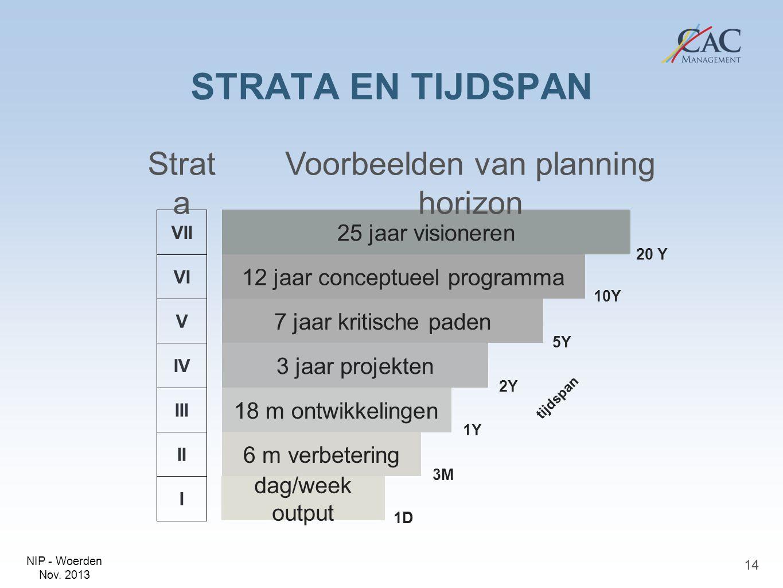NIP - Woerden Nov. 2013 STRATA EN TIJDSPAN 14 VII VI V IV III II I 25 jaar visioneren 12 jaar conceptueel programma 7 jaar kritische paden 3 jaar proj