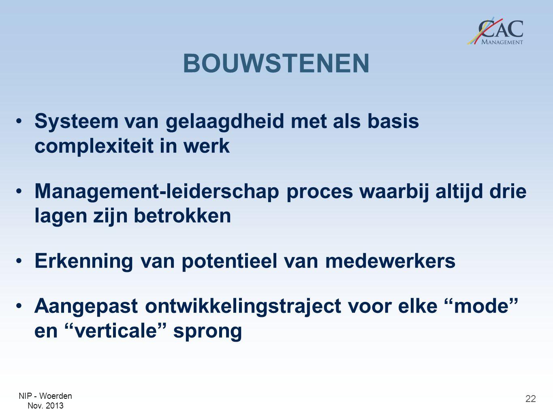 NIP - Woerden Nov. 2013 BOUWSTENEN Systeem van gelaagdheid met als basis complexiteit in werk Management-leiderschap proces waarbij altijd drie lagen