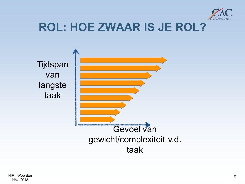 NIP - Woerden Nov. 2013 ROL: HOE ZWAAR IS JE ROL? 9 Tijdspan van langste taak Gevoel van gewicht/complexiteit v.d. taak