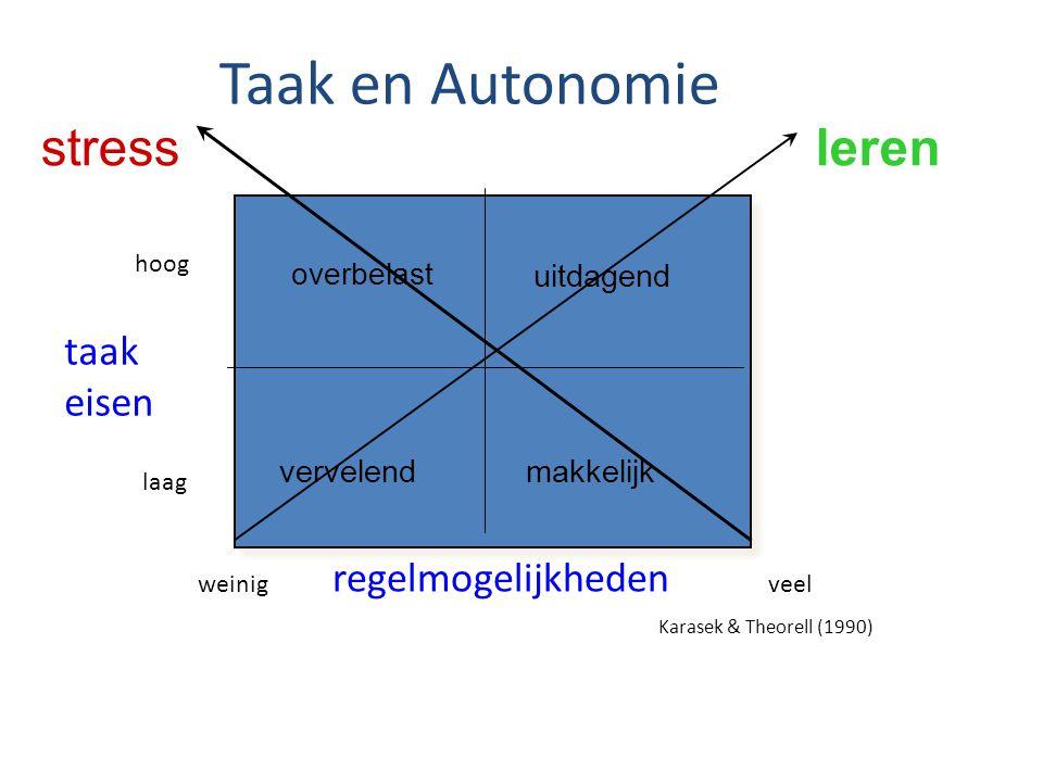 Taak en Autonomie taak eisen hoog laag regelmogelijkheden veel makkelijkvervelend overbelast uitdagend stressleren Karasek & Theorell (1990) weinig