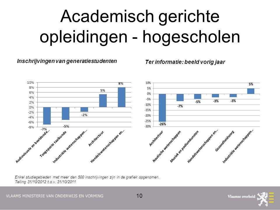 Academisch gerichte opleidingen - hogescholen Inschrijvingen van generatiestudenten Ter informatie: beeld vorig jaar 10 Enkel studiegebieden met meer dan 500 inschrijvingen zijn in de grafiek opgenomen.