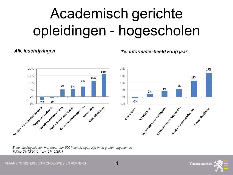 Academisch gerichte opleidingen - hogescholen Alle inschrijvingen Ter informatie: beeld vorig jaar 11 Enkel studiegebieden met meer dan 500 inschrijvingen zijn in de grafiek opgenomen.