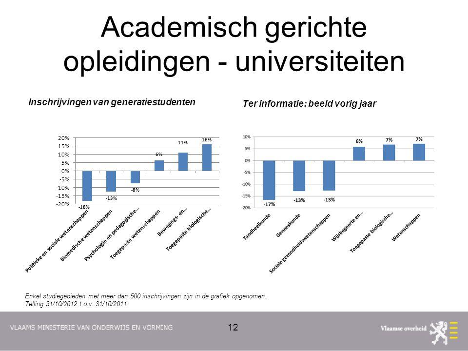 Academisch gerichte opleidingen - universiteiten Inschrijvingen van generatiestudenten Ter informatie: beeld vorig jaar 12 Enkel studiegebieden met meer dan 500 inschrijvingen zijn in de grafiek opgenomen.