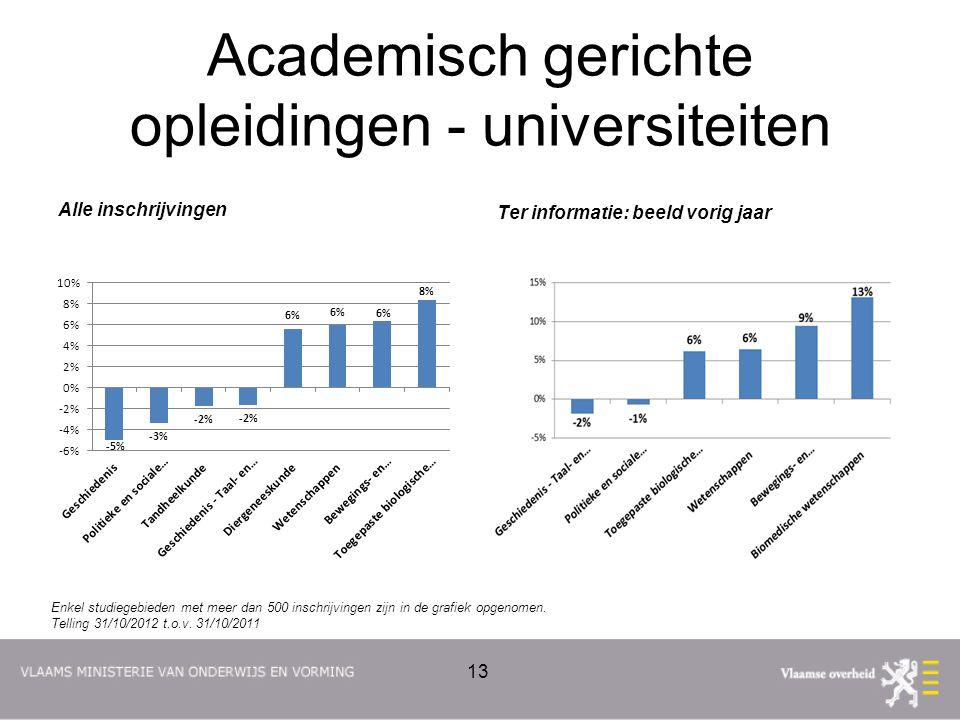 Academisch gerichte opleidingen - universiteiten Alle inschrijvingen Ter informatie: beeld vorig jaar 13 Enkel studiegebieden met meer dan 500 inschrijvingen zijn in de grafiek opgenomen.