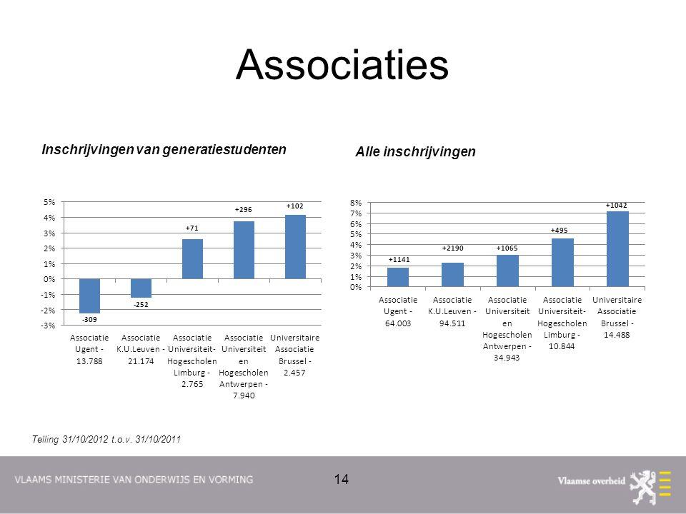 Associaties Inschrijvingen van generatiestudenten Alle inschrijvingen 14 Telling 31/10/2012 t.o.v.