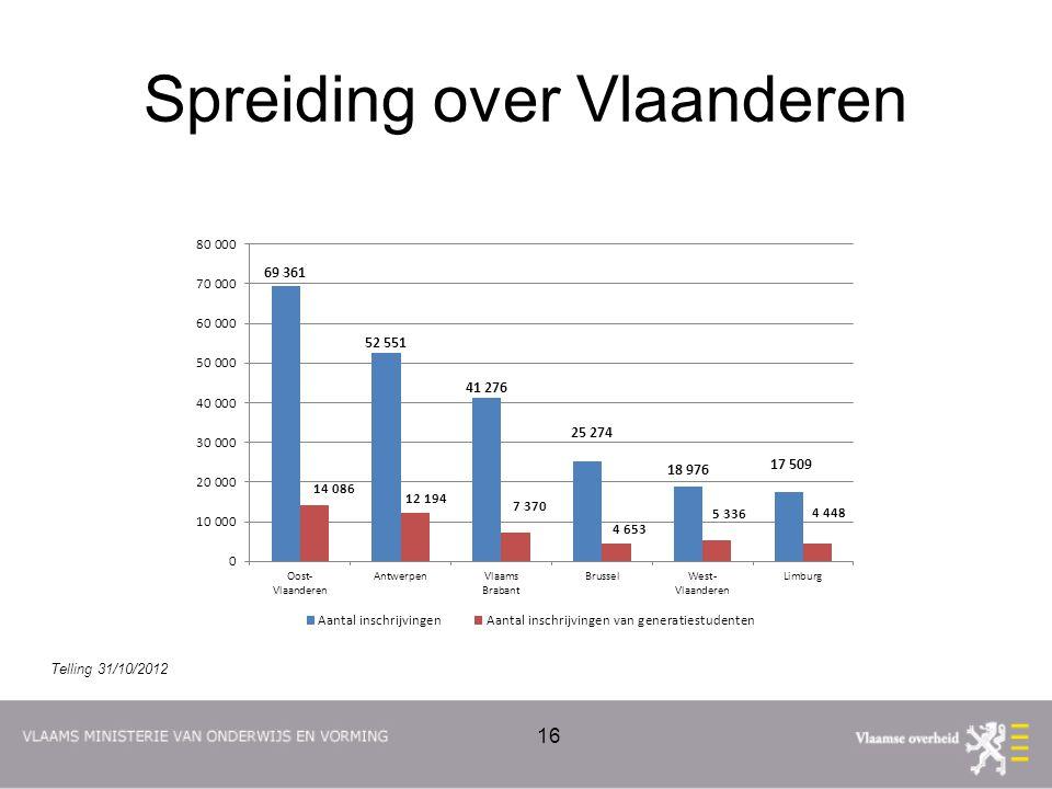 Spreiding over Vlaanderen 16 Telling 31/10/2012