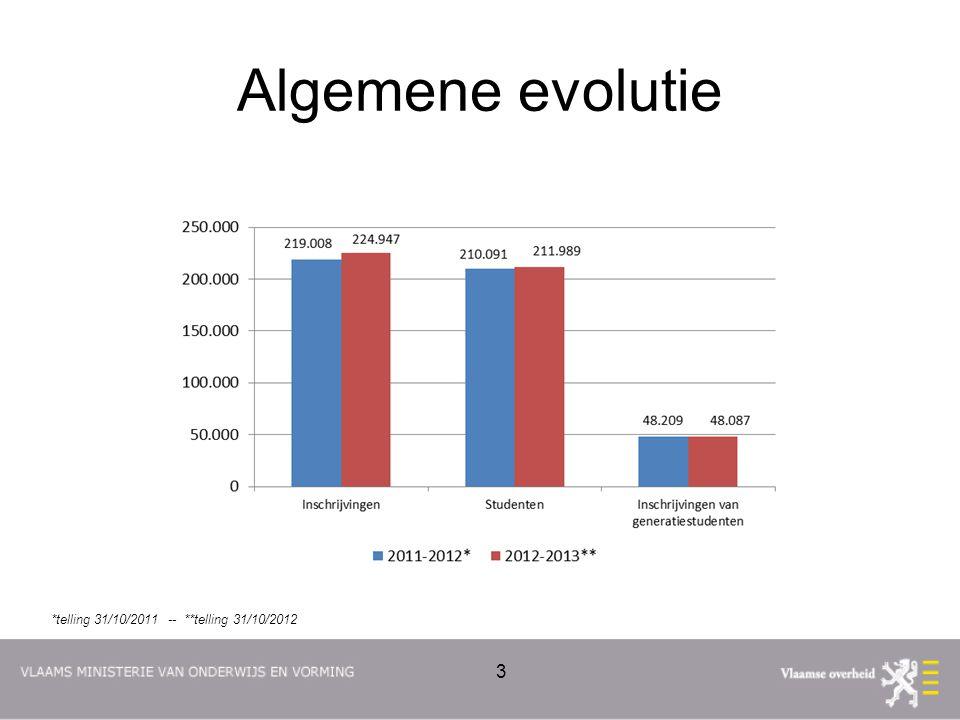 Algemene evolutie 3 *telling 31/10/2011 -- **telling 31/10/2012