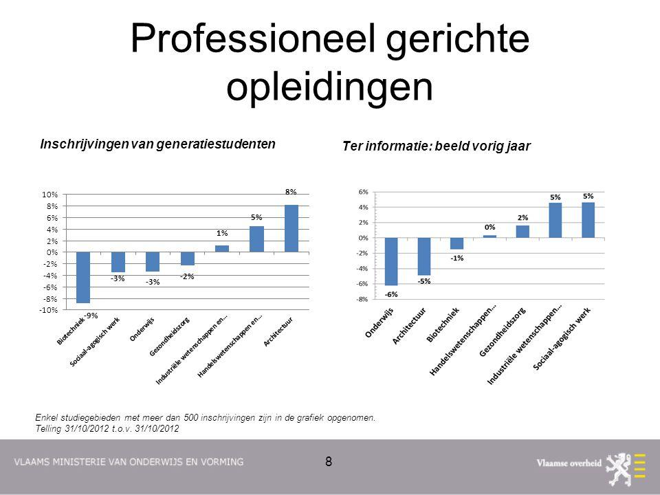 Professioneel gerichte opleidingen Inschrijvingen van generatiestudenten Ter informatie: beeld vorig jaar 8 Enkel studiegebieden met meer dan 500 inschrijvingen zijn in de grafiek opgenomen.