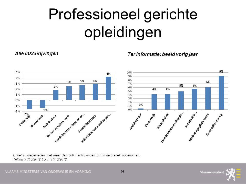 Professioneel gerichte opleidingen Alle inschrijvingen Ter informatie: beeld vorig jaar 9 Enkel studiegebieden met meer dan 500 inschrijvingen zijn in de grafiek opgenomen.