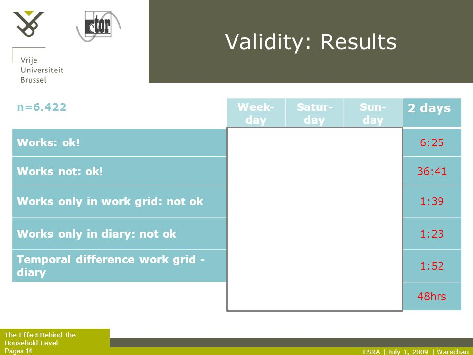 The Effect Behind the Household-Level Pages 14 Validity: Results ESRA | July 1, 2009 | Warschau n=6.422Week- day Satur- day Sun- day 2 days Works: ok!5:370:300:186:25 Works not: ok!15:359:3711:2936:41 Works only in work grid: not ok1:170:120:101:39 Works only in diary: not ok0:550:14 1:23 Temporal difference work grid - diary 1:520:00 1:52 25:1610:3312:1148hrs